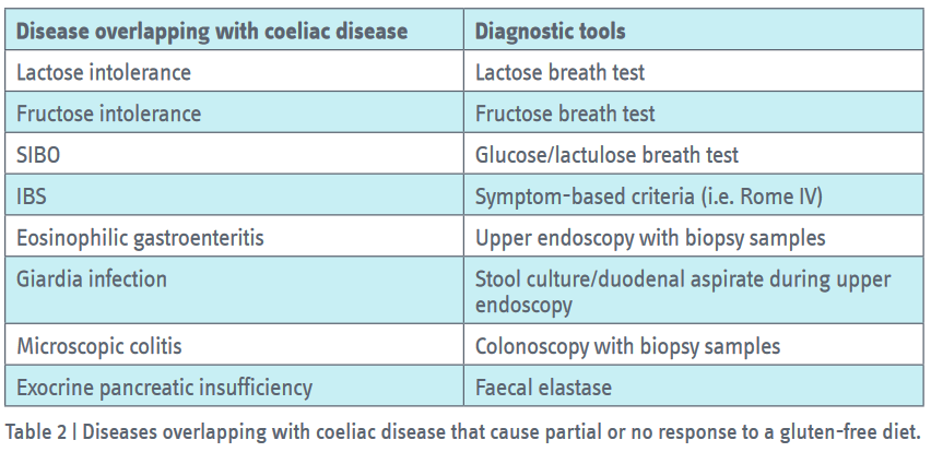 can giardia cause celiac disease