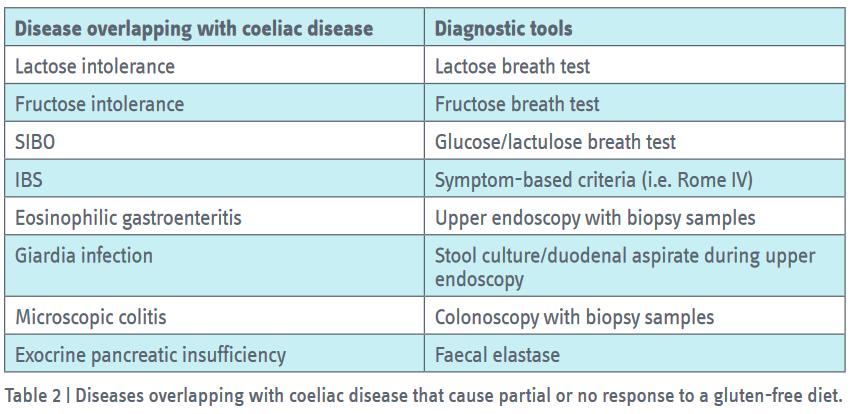can giardia cause celiac disease control de helminthosporium maydis