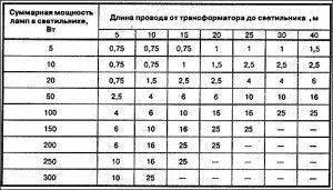 Vezeték keresztmetszet számítás 24v, Vezeték keresztmetszet számítás