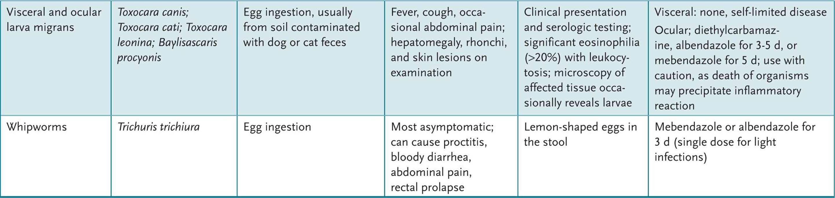 Pinworm eosinophilia