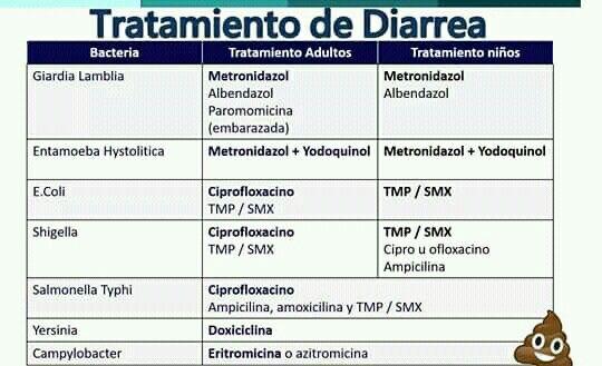 giardia duodenalis tratamiento