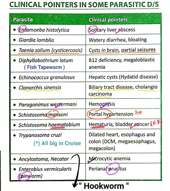 giardiasis anaemia)