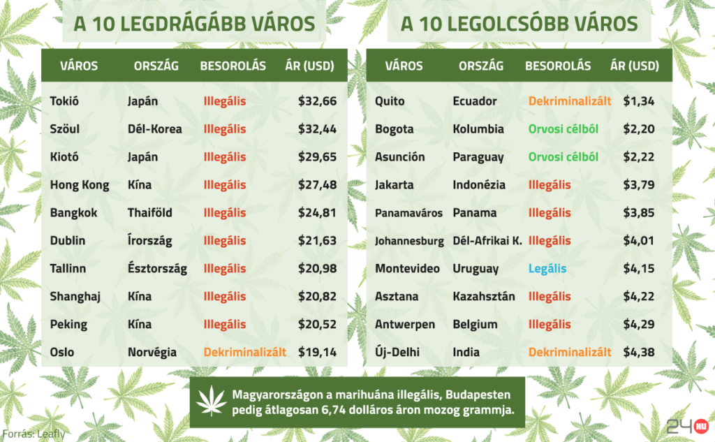 mennyibe kerül egy kábítószer)