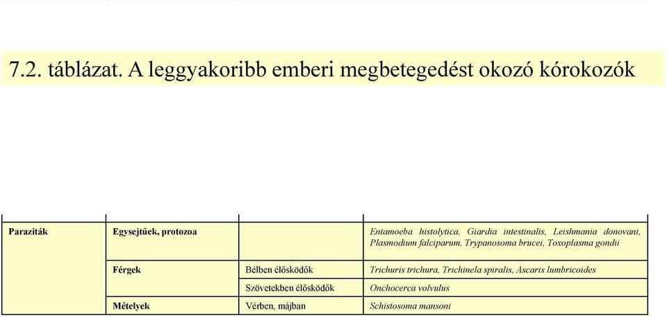 táblázat férgek)
